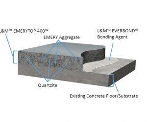 EmeryTop-400-System-Cut-Away(3)